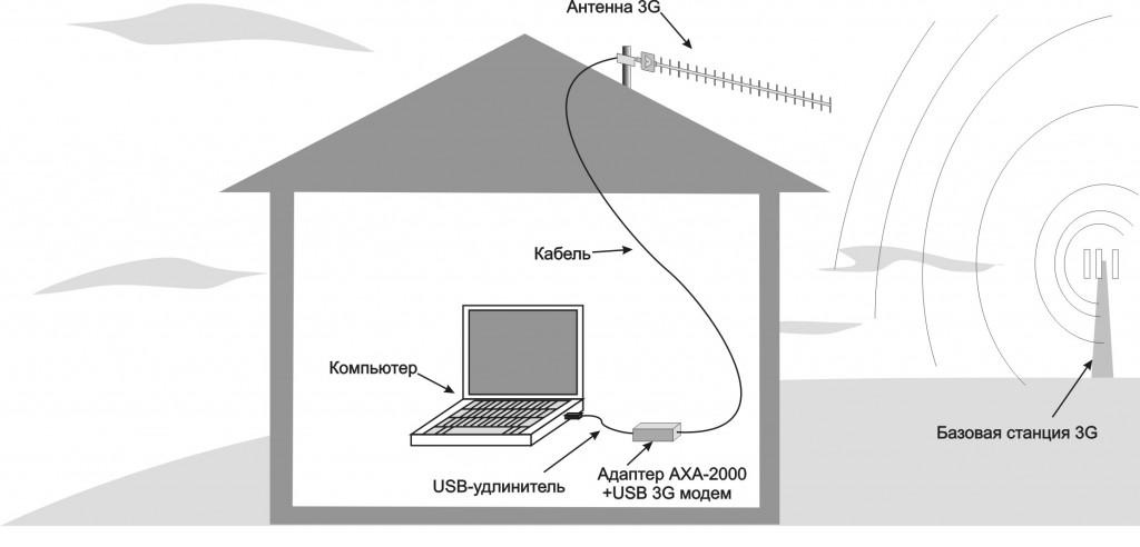 нахождения 3G USB модема.
